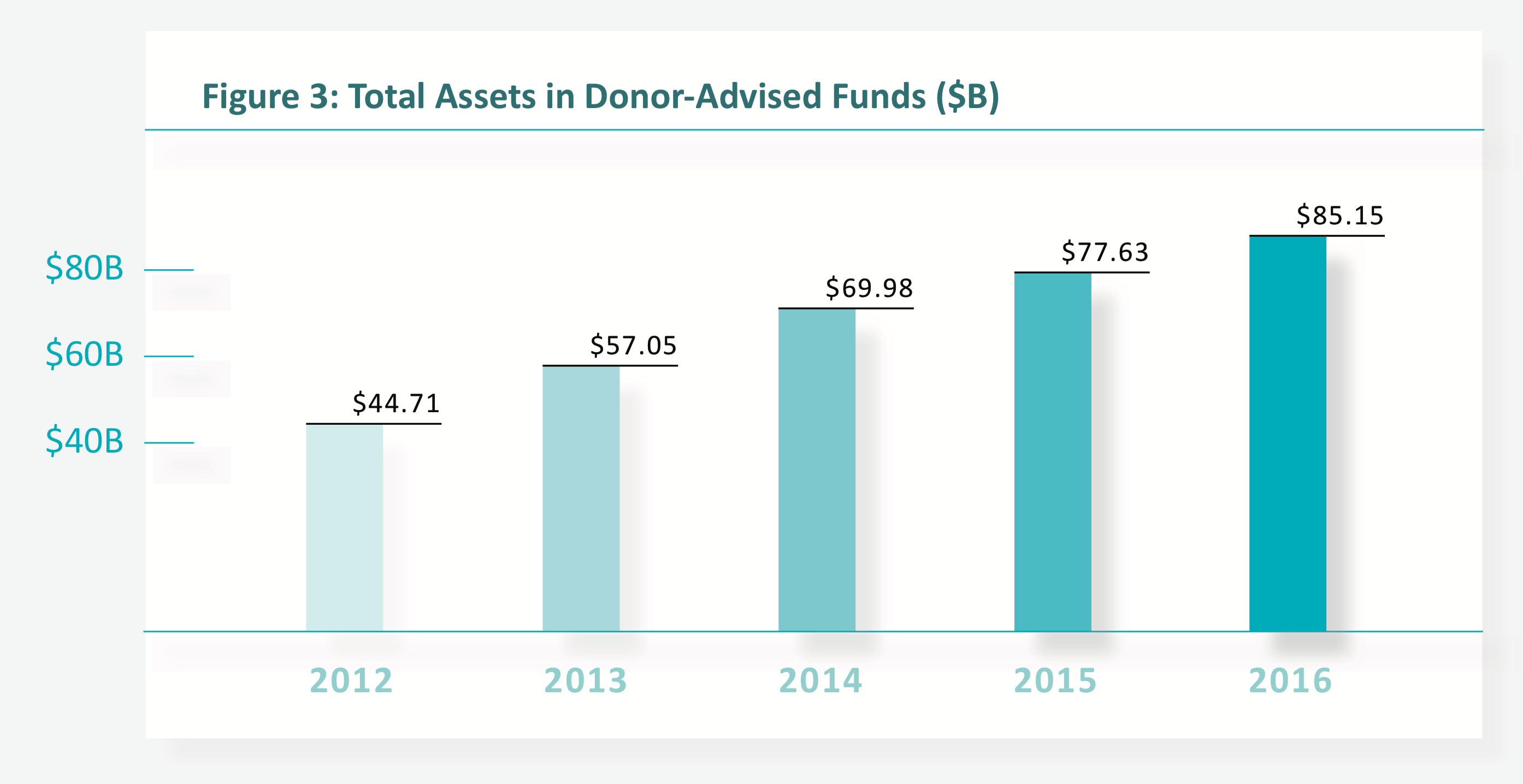 Using Donor-Advised Funds for Impact Investments | Invest
